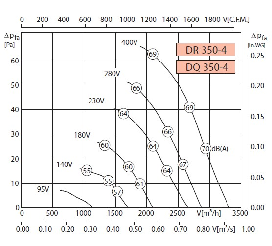 Аэродинамические показатели вентилятораRosenberg DQ 350-4