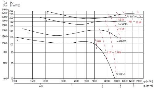 Аэродинамические показателивентилятора Soler&Palau CMT/4-500/205-15