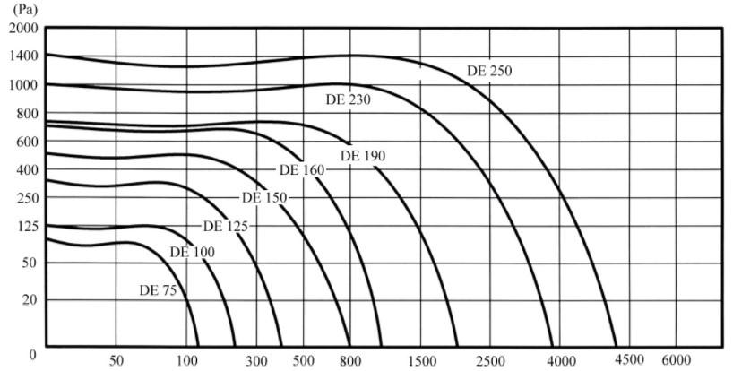 Аеродинамічні показники вентилятора Turbovent TURBO DE 250 3F