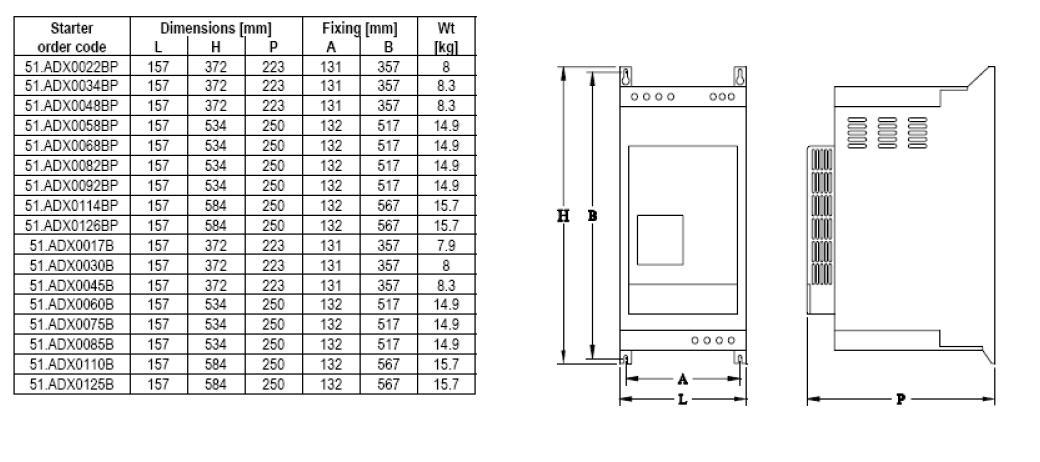 Габариты упп Lovato Electric 51ADX0125B 59 кВт