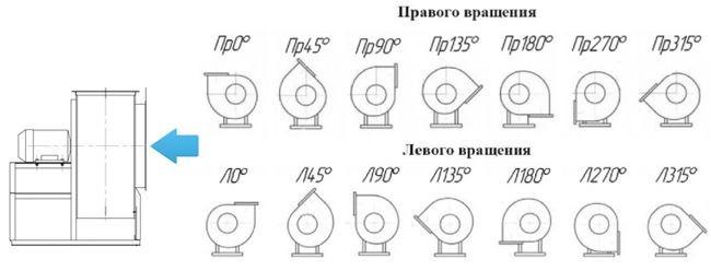 Положение корпуса вентилятора со стороны всасывания