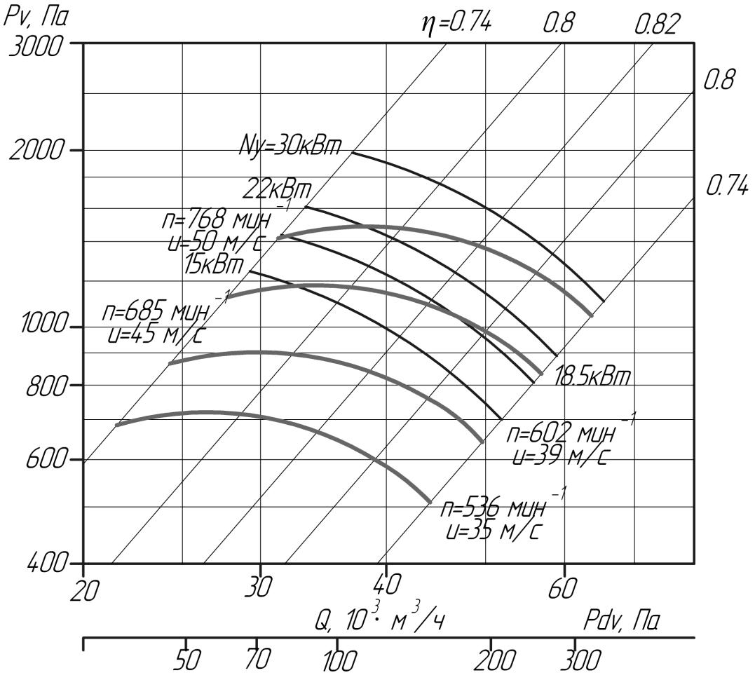 Аэродинамические характеристики вентиляторов ВЦ 4-75 № 12,5 (исполнение5)