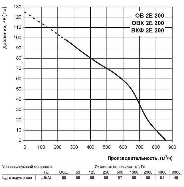 Аэродинамические характеристики ВЕНТС ОВ 2Е 200