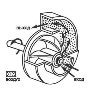 Принцип действия центробежных вентиляторов