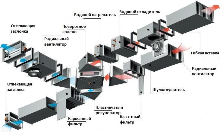 Элементы вентиляции в вентиляционной системе