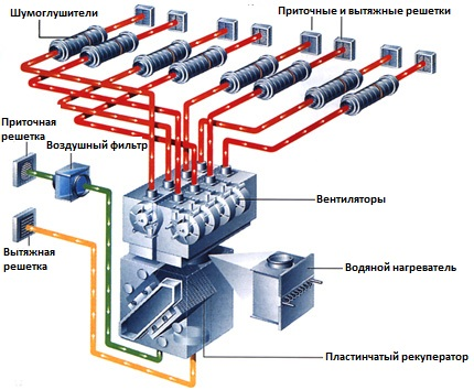Принадлежности вентиляции в вентиляционной системе