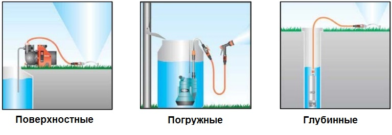 Погружные, поверхностные и глубинные насосы для воды