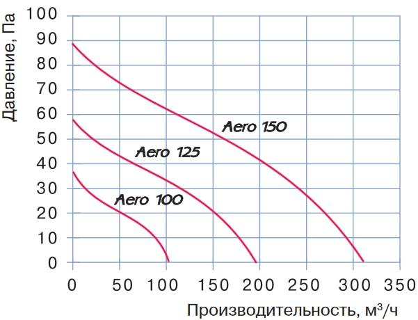 Аэродинамические характеристики вентидятора Blauberg Aero 100 T