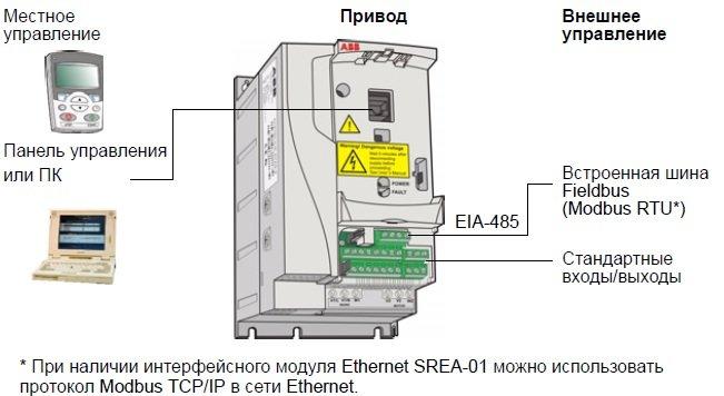 Местное и внешнее управление частотников ABB ACS310