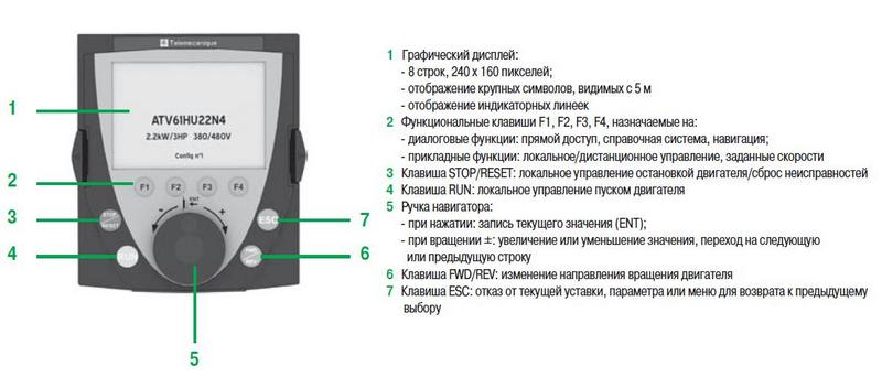 Панель управления частотника Schneider Electric ATV61HD15N4