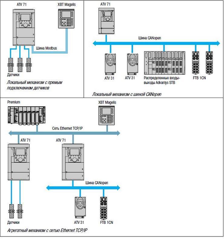 Карта встроенного контроллера частотника Schneider Electric ATV71HD75N4