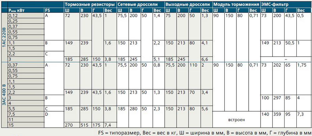 Габаритные размеры преобразователей частоты Siemens SINAMICS V20