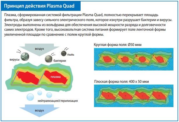Уникальная система очистки воздухаPlasma Quad