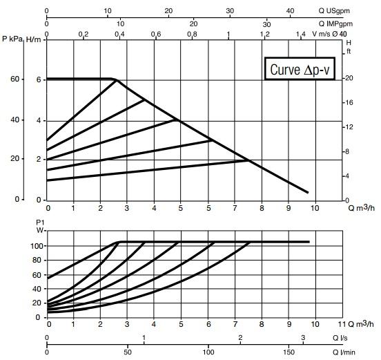 Шкала производительности модели