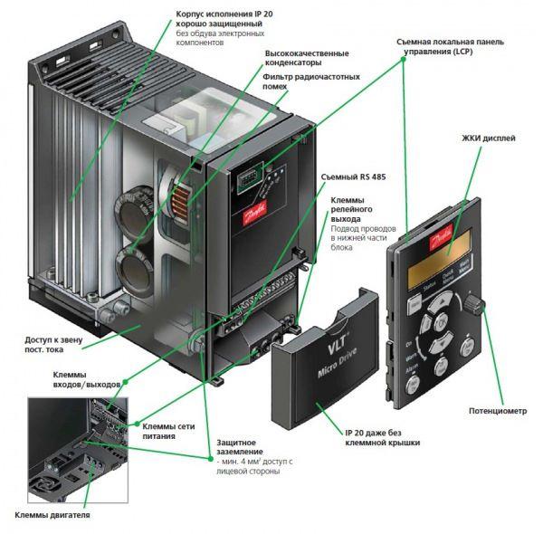 Частотный преобразователь 132F0010 danfoss, структура