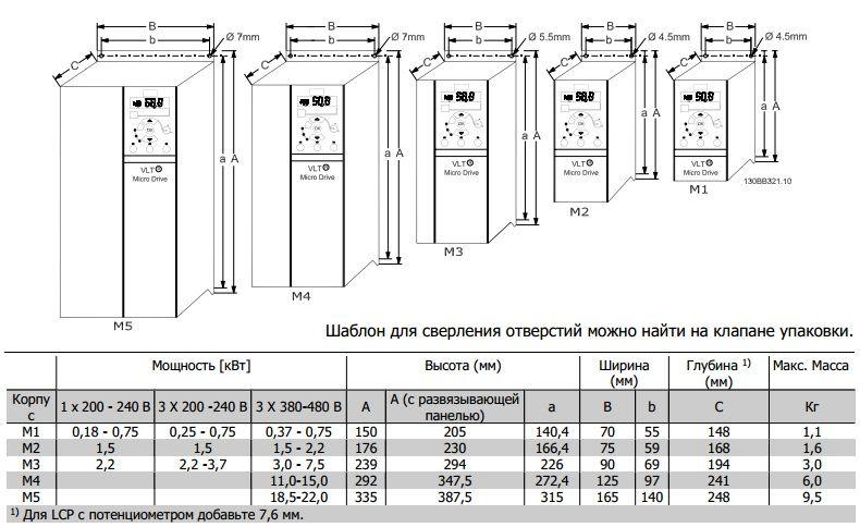 Габаритные размеры частотного преобразователяdanfoss132F0058