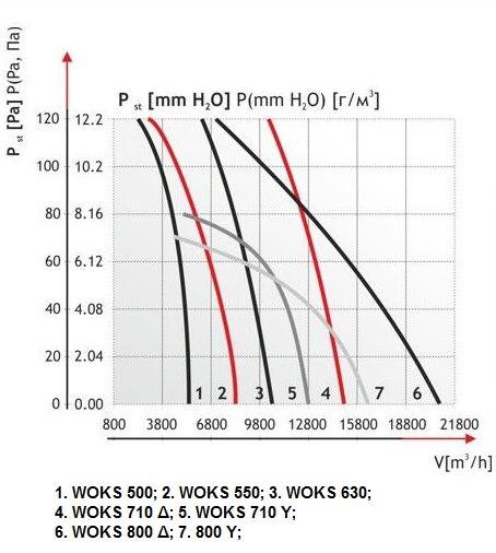 Производительность канального осевого вентилятора Dospel Woks
