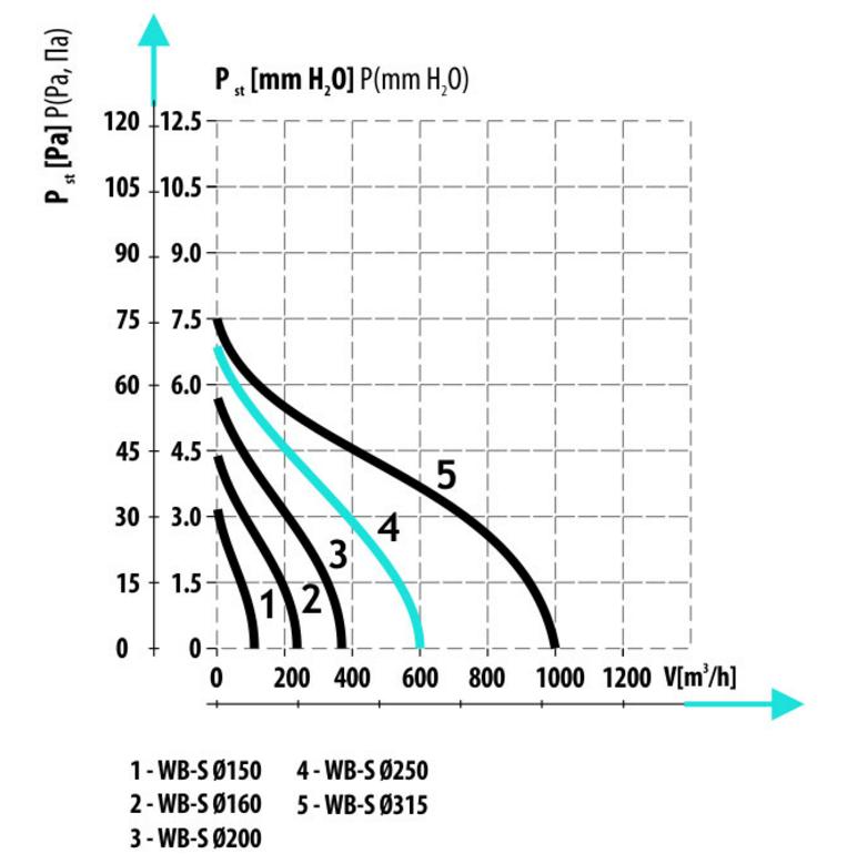 Производительность осевых вентиляторов низкого давления Dospel WB-S