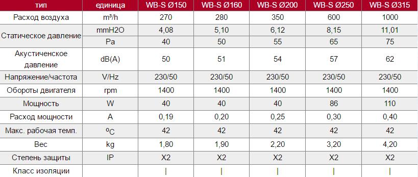 Технические характеристики осевых вентиляторов Dospel WB-S