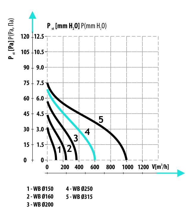 Производительность осевого вентилятора круглых каналов Dospel WB 315