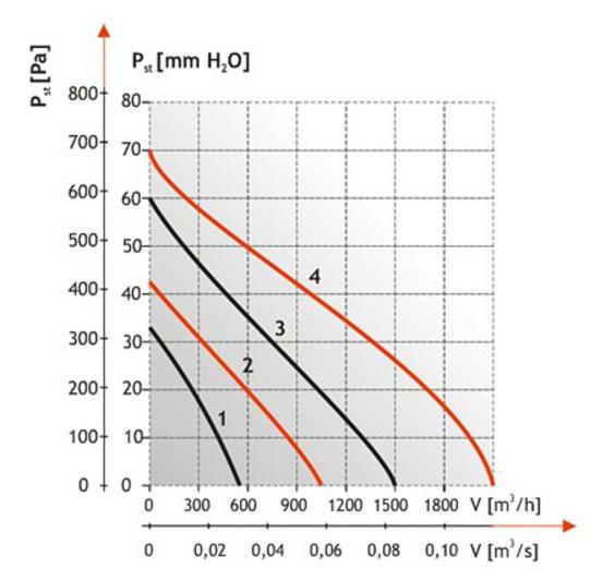 Производительность центробежных вентиляторов крышных Dospel WD II