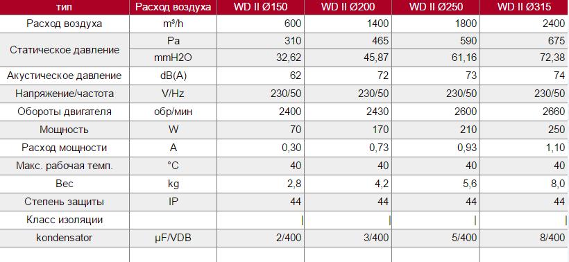 Технические характеристики крышных вентиляторов Dospel WD II