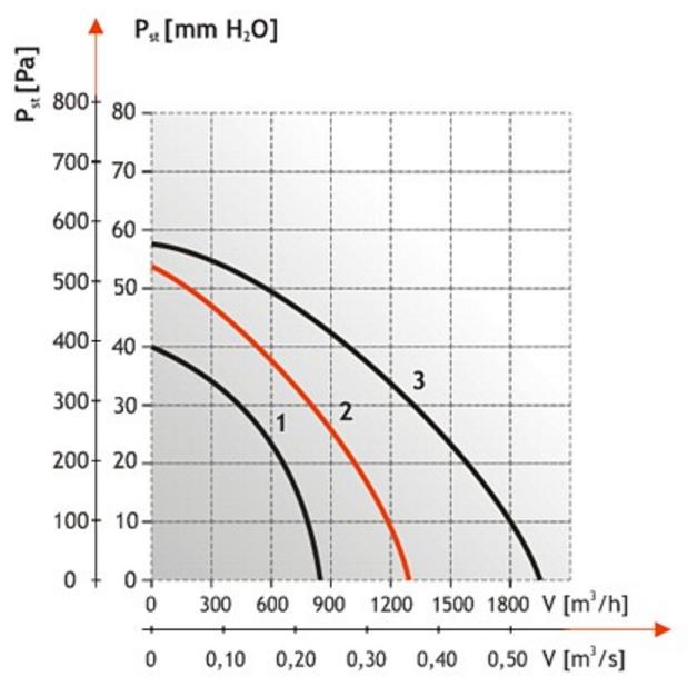 Производительность крышных вентиляторов Dospel WD