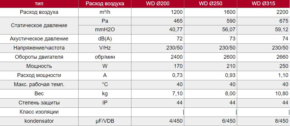 Технические характеристики крышной вытяжки Dospel WD