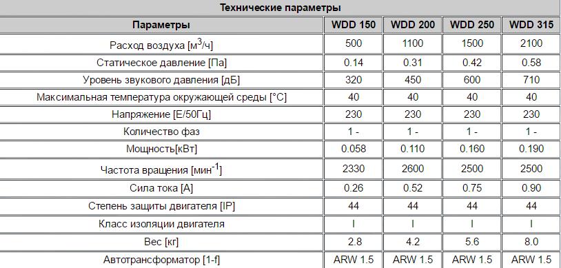Технические характеристики вентиляторов для крыши Dospel WDD