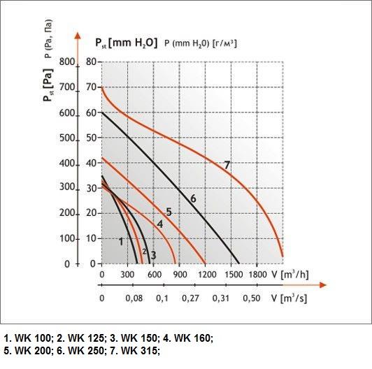 Производительность вентиляторов для круглых каналов Dospel WK