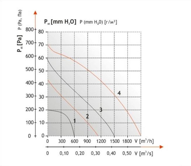 Производительность вентиляторов для прямоугольных каналов Dospel WKS