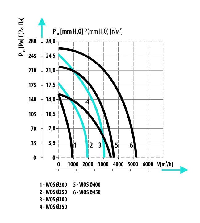 Производительность вытяжных вентиляторов осевых Dospel WOS