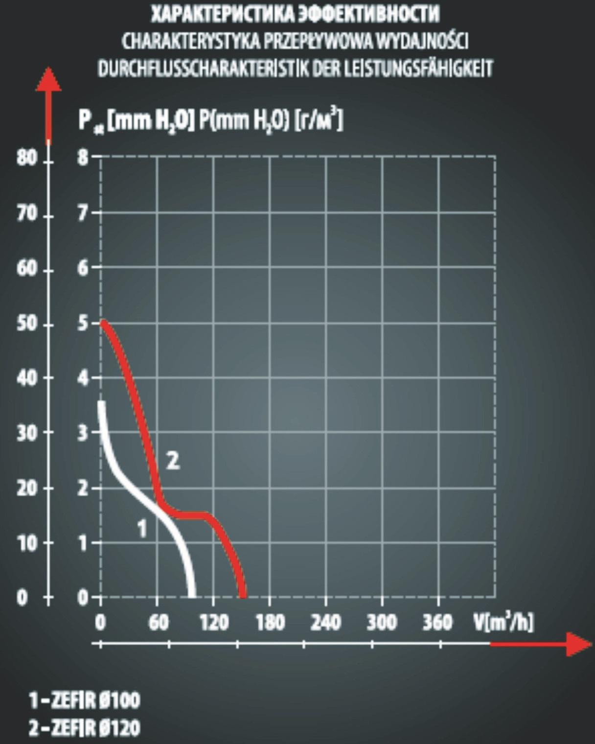 Аэродинамические характеристики вентилятора Dospel ZEFIR 100 S