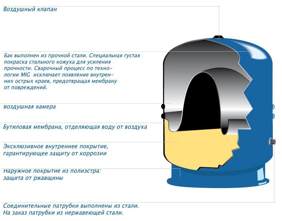Конструкция мембранных баков Zilmet Hydro-Pro