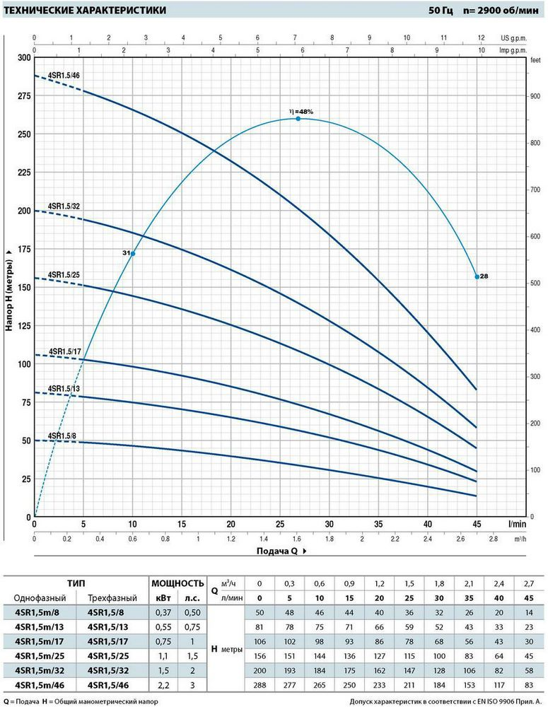Производительность погружных насосов для скважин Pedrollo 4SR1,5