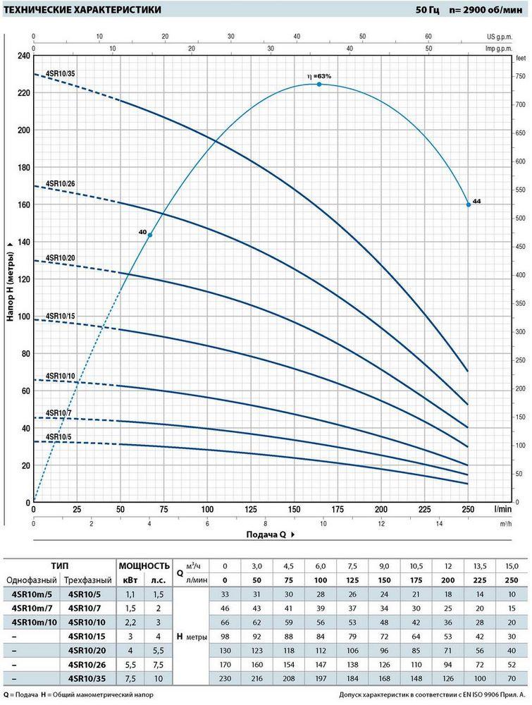 Производительность погружных насосов для скважин Pedrollo 4SR10