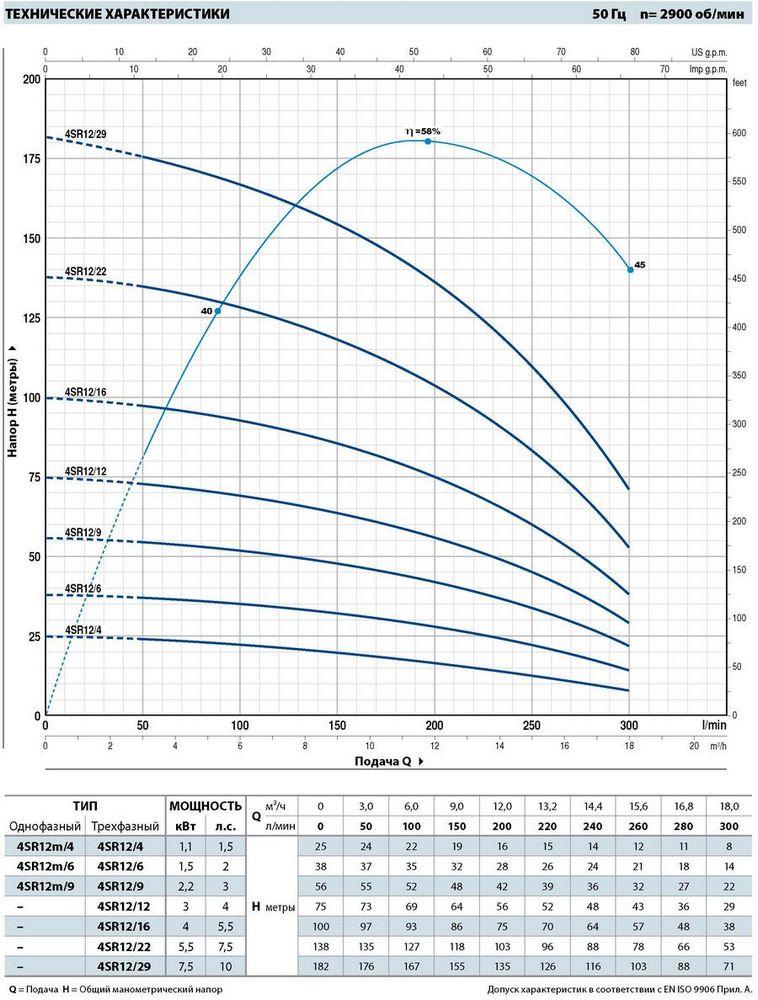 Производительность погружных насосов для скважин Pedrollo 4SR12