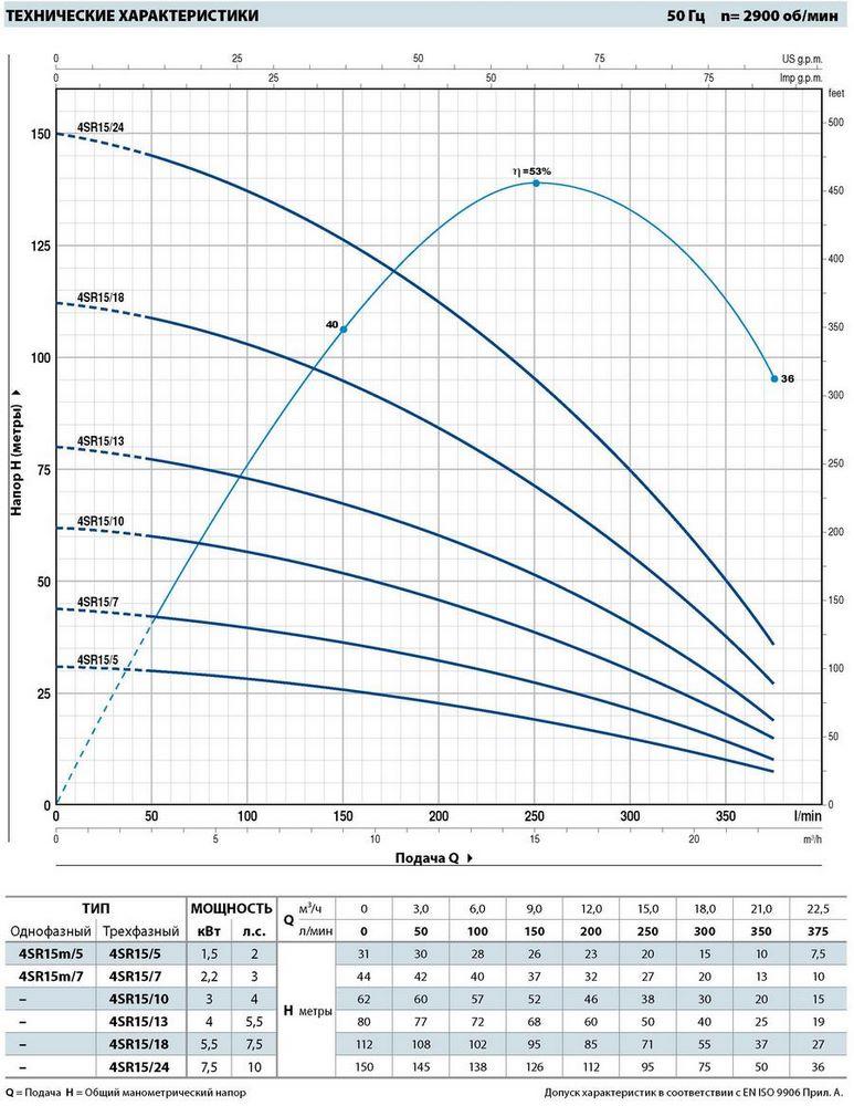 Производительность погружных насосов для скважин Pedrollo 4SR15