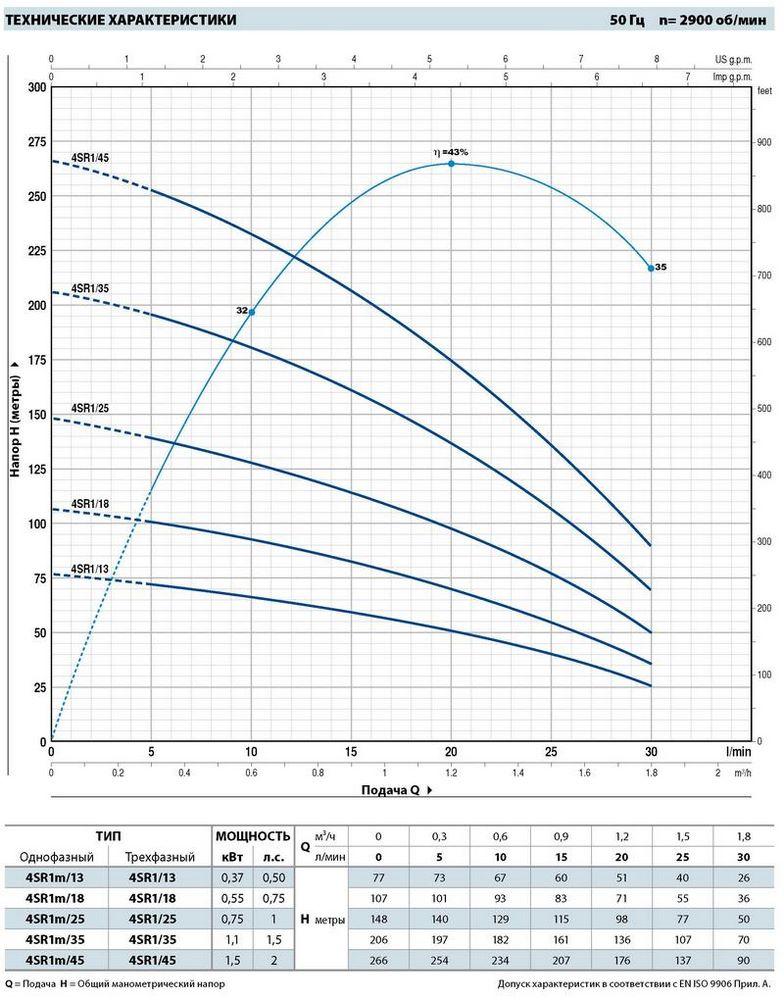 Производительность погружных насосов для скважин Pedrollo 4SR1