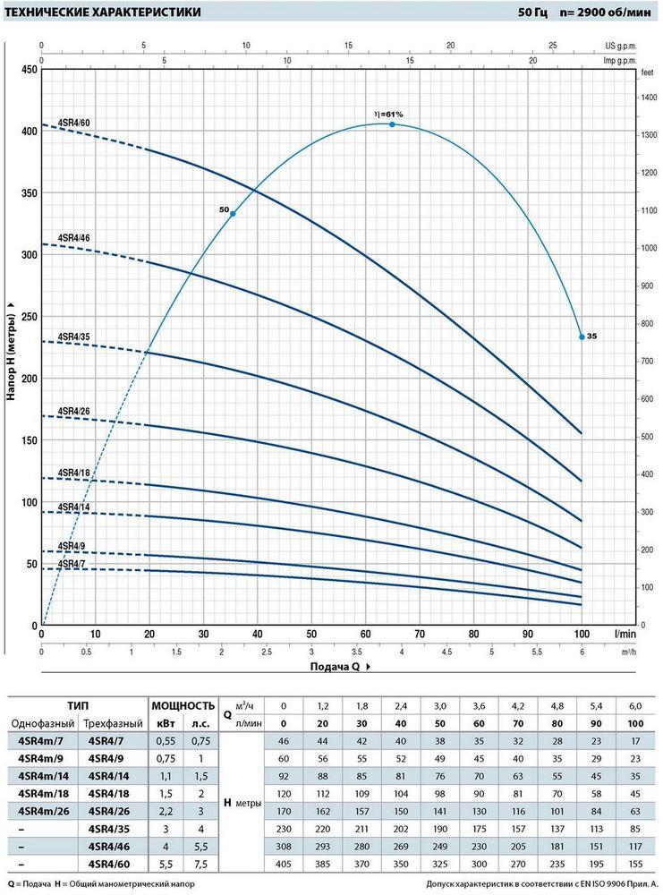 Производительность погружных насосов для скважин Pedrollo 4SR4