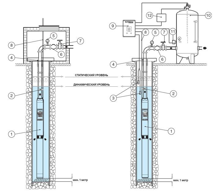 Применение скважинных насосов для воды Pedrollo 4SR