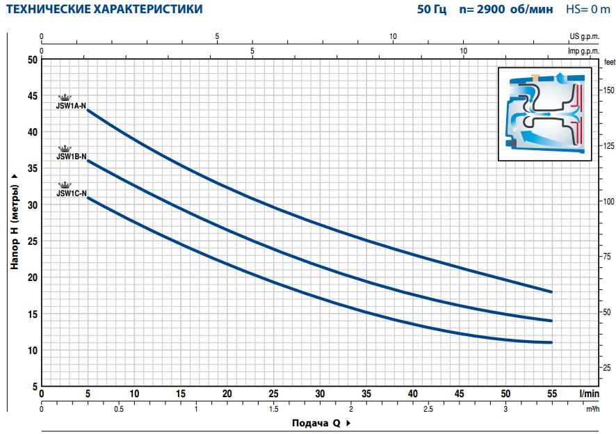 Производительность поверхностного насоса PedrolloJSW 1CX-N