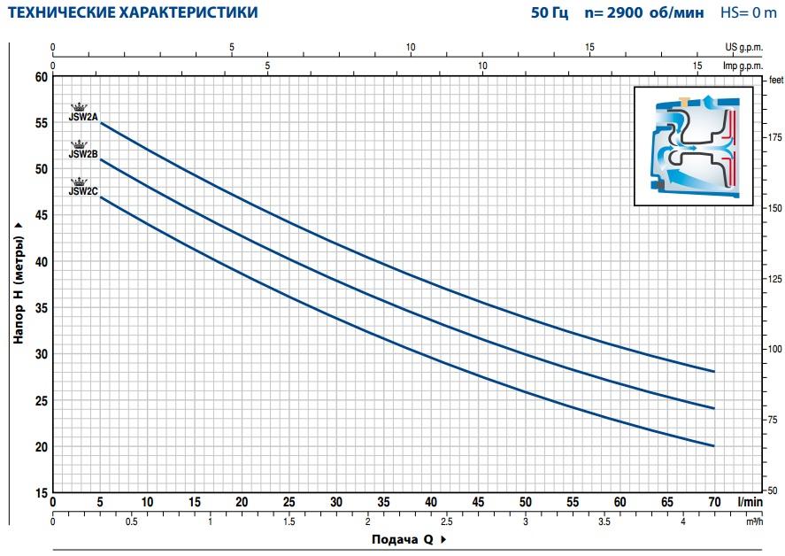 Производительность поверхностного насоса PedrolloJSWm 2AX