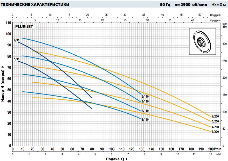 Производительность самовсасывающего насоса Pedrollo PLURIJET 5/130
