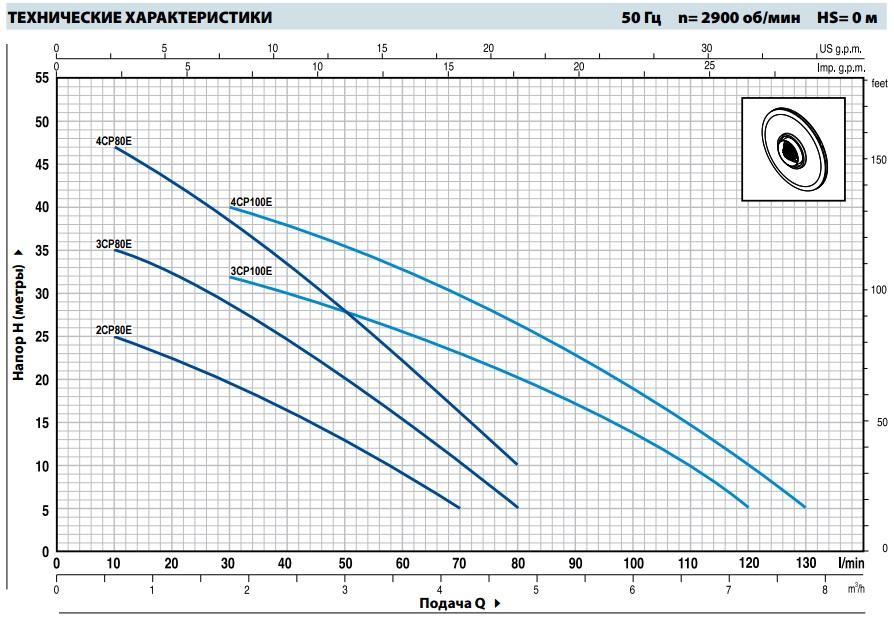 Шкала производительности многоступенчатого насоса Pedrollo 2-4CP