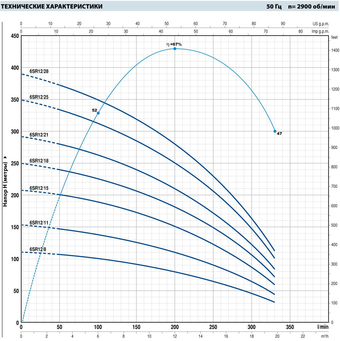 Шкала производительности погружного насоса Pedrollo 6SR12