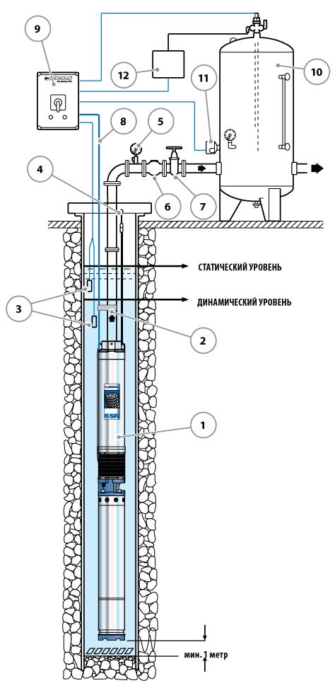 Конструкция погружного насоса Pedrollo 6SR