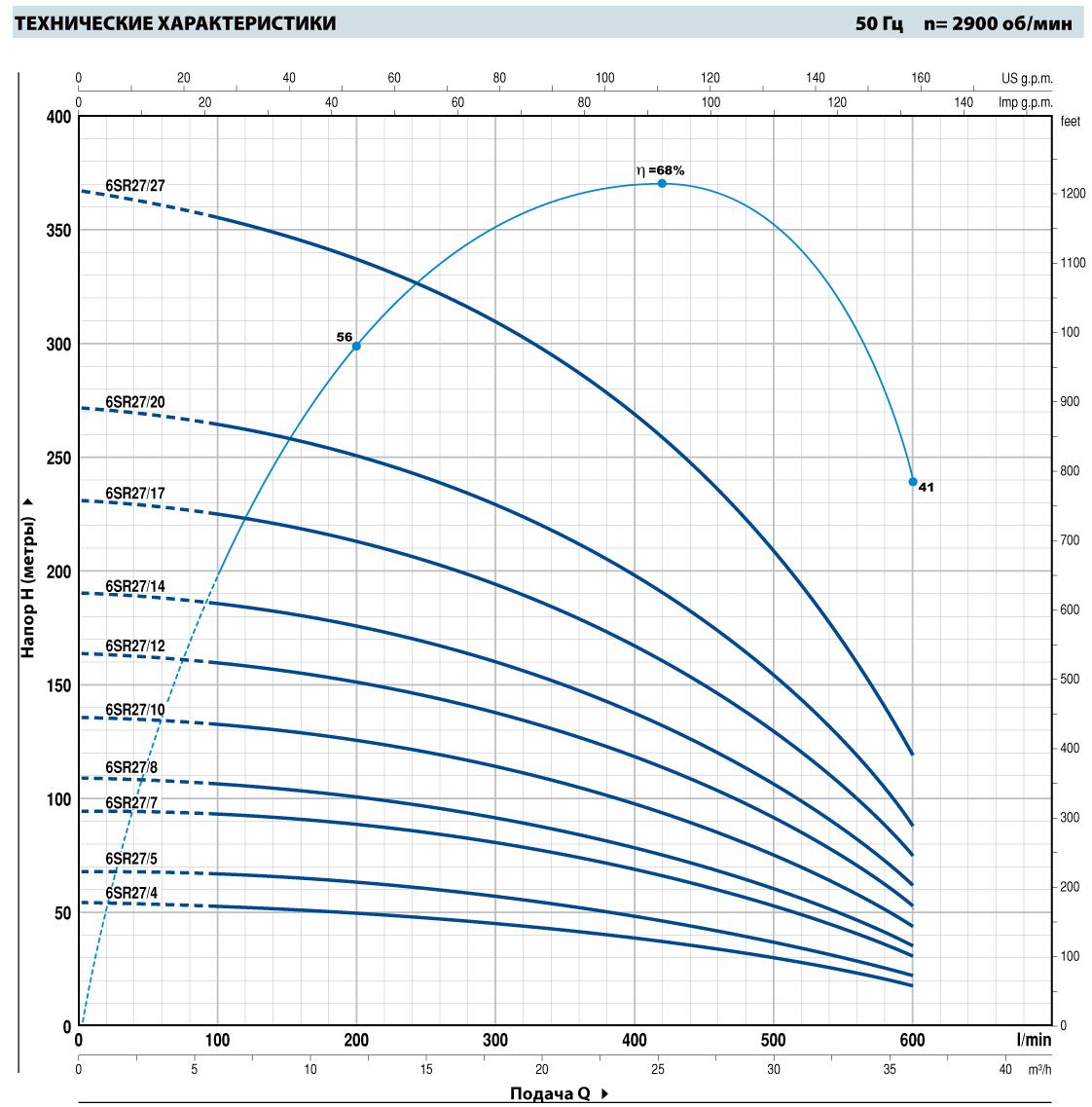 Шкала производительности погружного насоса Pedrollo 6SR27