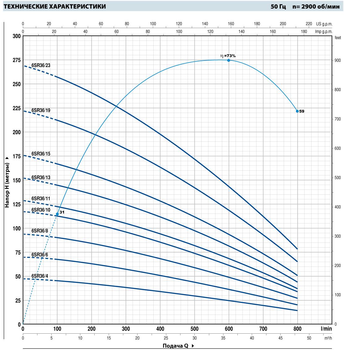 Шкала производительности погружного насоса Pedrollo 6SR36