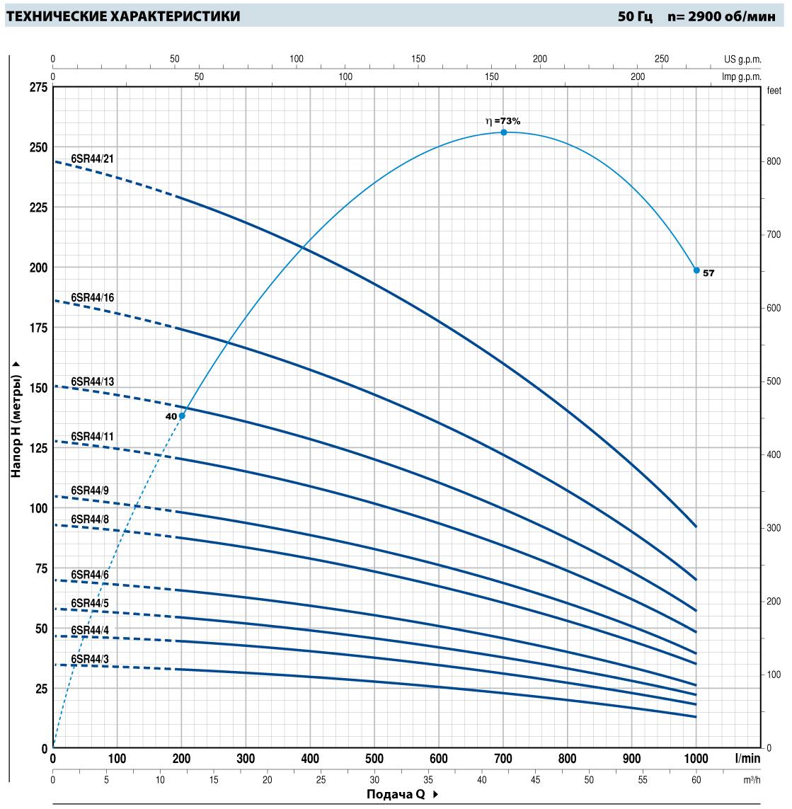 Шкала производительности погружного насоса Pedrollo 6SR44